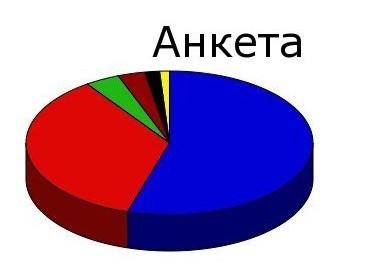 """Анкета - """"Медицинска документация"""""""