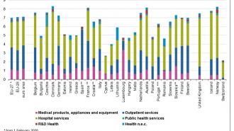 Евростат: България дава за здраве по-малко от средното за ЕС