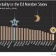 Румъния и България – с най-висока детска смъртност в ЕС